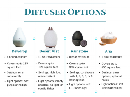 Young+Living's+Premium+Starter+kit+is+completely+customizable+with+four+diffuser+options